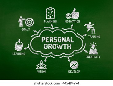 Personal Growth Chart with keywords and icons on blackboard