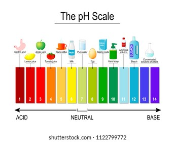 pH scale. Universal Indicator pH. Test Strips use for Track and Monitor pH for Alkaline and Acid levels. Color diagram for educational, medical, science use