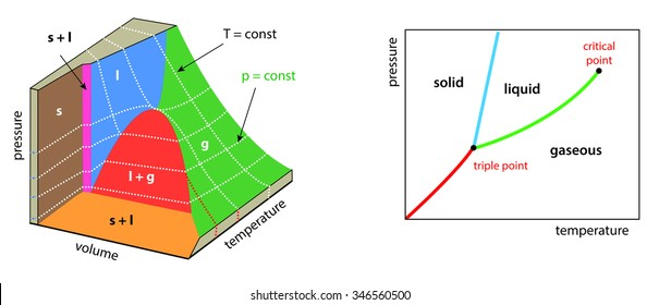 Phase Diagram H 2 O Solid Liquid Gas Stock Illustration 658968838