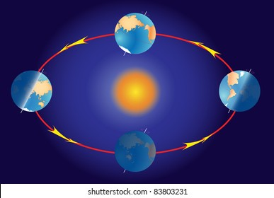 Phase of earth cycle. Season on planet earth. Equinox and solstice. The Earth's movement around the Sun.