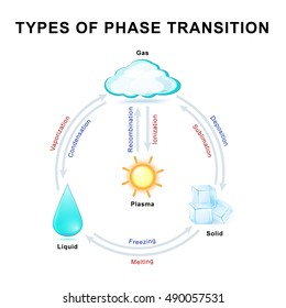 Phase transitions. This diagram shows transitions between the four fundamental states of matter.