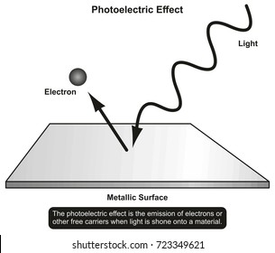 Photoelectric Effect infographic diagram showing light shone in to a material and emission of electron result for physics science education and matter properties