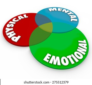 Physical, Mental and Emotional words on a venn diagram to illustrate total balance of mind, body and soul or spirit health and wellbeing