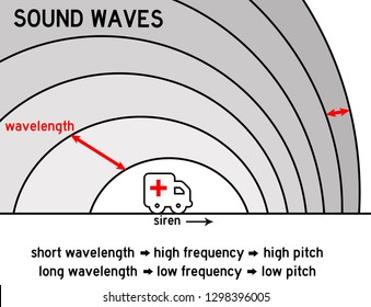 Physics of sound waves produced by a moving source (Doppler effect)