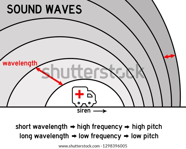 Physics Sound Waves Produced By Moving Stock Illustration 1298396005
