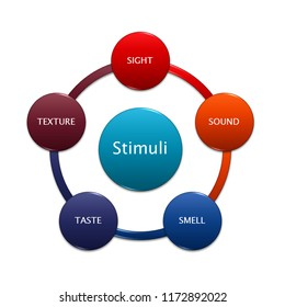 picture diagram of Stimuli, manufacturing and business concept