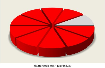 Pie chart. Nine tenths