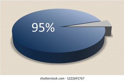 Pie chart. Percentage. ninety five percent. 95