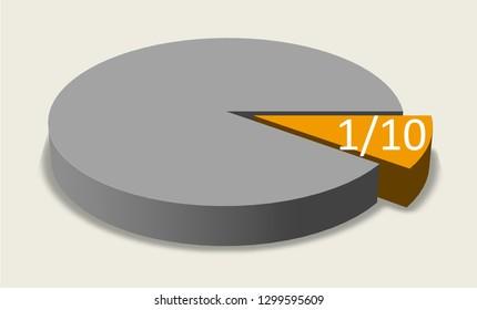 Pie chart.a tenth