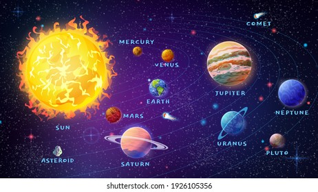 Planets of solar system with names. Sun and meteors with asteroids. Venus and Mercury, Earth and Mars, Jupiter and Uranus, Pluto and Neptune. Astronomy lessons set. Cartoon in flat style