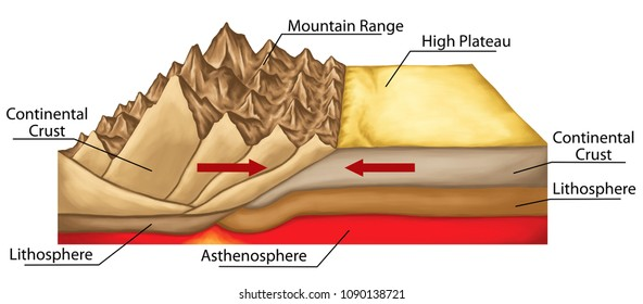 Plate tectonics, tectonic processes, interactions of the tectonic plates, types of plate boundaries, mountain formation, convergent boundary, reverse fault movement, geography, geophysics, geology,