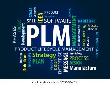 PLM Word Cloud
