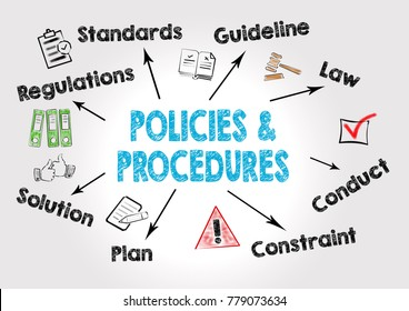 policies and procedures Concept. Chart with keywords and icons on gray background