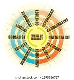 Political Wheel Circular Ideology Democrat Republican Conservative Liberal Chart Explanation
