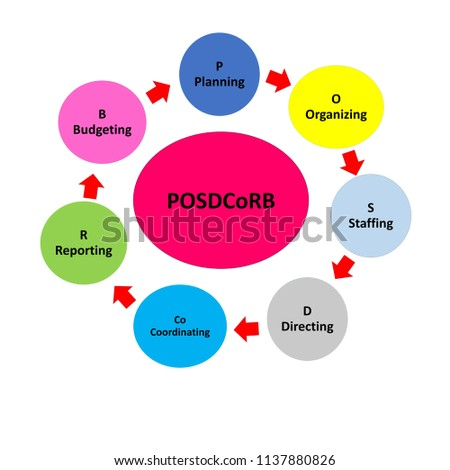 Posd Co Rb Concept Process Management Planning Organizing Stock