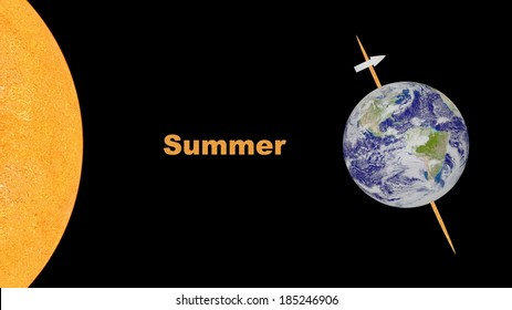 Position of Earth through the summer - Elements of this image furnished by NASA