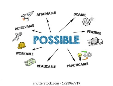 POSSIBLE. Achievable, Doable, Practicable and Workable concept. Chart with keywords and icons on white background