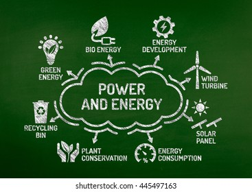Power and Energy Chart with keywords and icons on blackboard