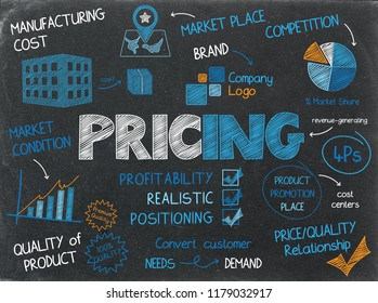 PRICING concept graphic notes on chalkboard