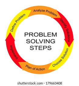 Problem Solving Steps Word Circle Concept with great terms such as define, analyze and more.