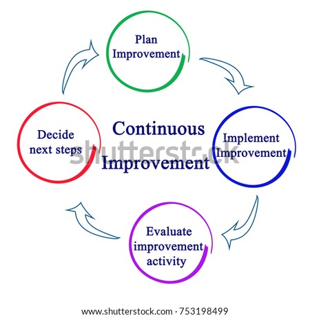 process continuous improvementのイラスト素材 753198499 shutterstock