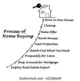 The Process of Home Buying