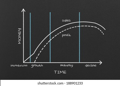 Product Life Cycle Chart on Blackboard. Marketing Concept.