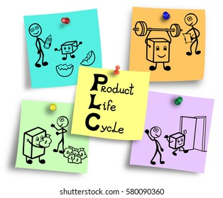 Product life cycle concept illustration, four stages from introduction to decline.
