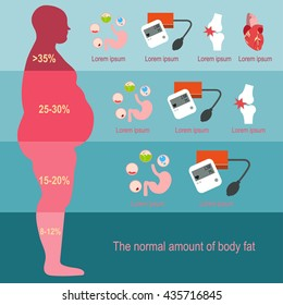 The progression of obesity. Infographics. Body fat percentage from low to high. Diseases from obesity. Flat design.