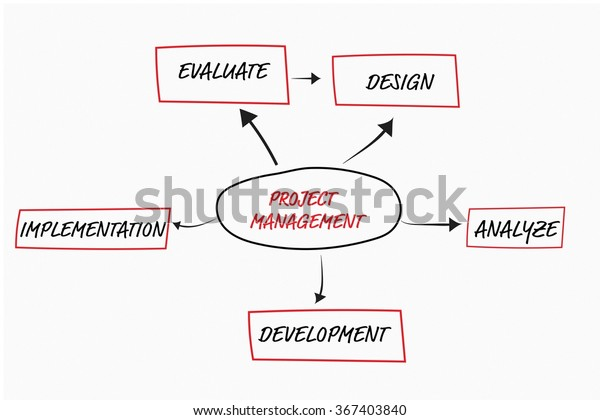 Project Management Flow Chart Concept Over Stock Illustration 367403840