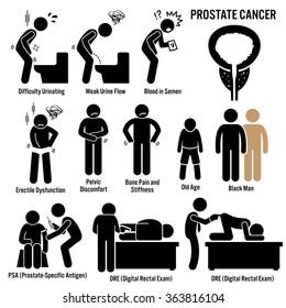 Prostate Cancer Symptoms Causes Risk Factors Diagnosis Stick Figure Pictogram Icons