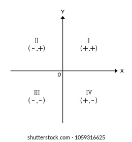 quadrants signs on a cartesian plane