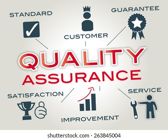 quality assurance- Infographic with Keywords and icons
