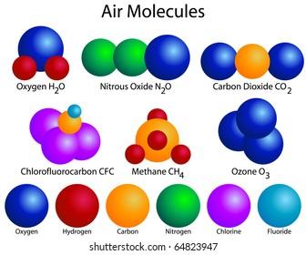 Raster Molecular Structure of Air Molecules