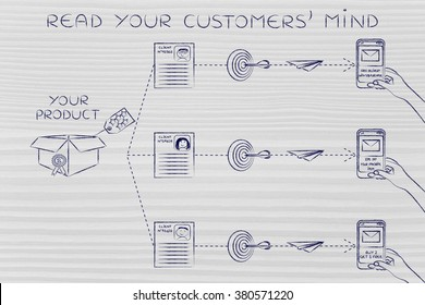 Read your customers' mind: different offers for the same product based on past purchases