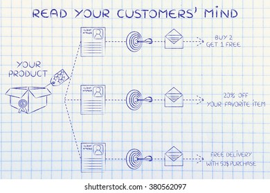Read your customers' mind: same product, different offers