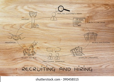 recruiting and hiring: analyse needs, publish offer, shortlist, interview, negotiation