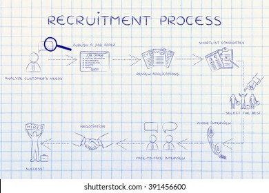 recruitment process: step-by-step instructions to select the best candidate