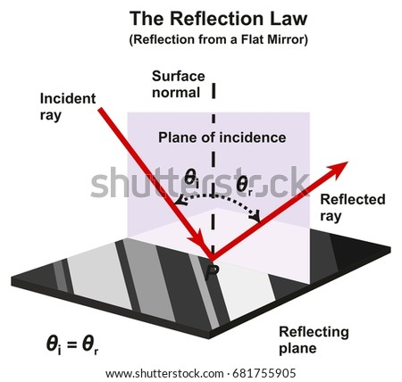 Royalty Free Stock Illustration Of Reflection Law Infographic