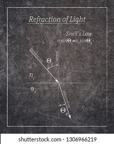 refraction of light law definition written on black chalkboard with simple frame