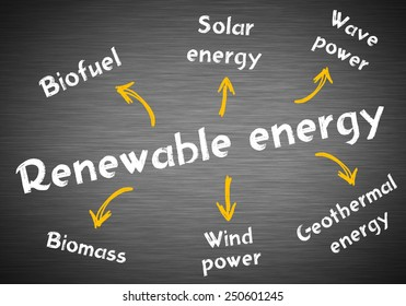 Renewable energy models written on blackboard