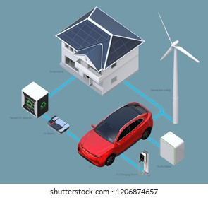 Renewable energy network connected by smart home equipped with solar panels, wind turbine, electric vehicle, EV battery, reused EV batteries system. Text version. 3D rendering image.