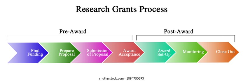 Research Grants Process