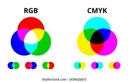 RGB and CMYK color mixing diagram. Colored illustration spectrum mix graphic