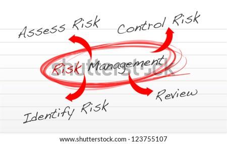 risk management process diagram schema illustration design over white