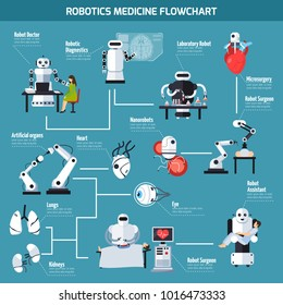 Robotics medicine flowchart with information about artificial organs and range of robot use so as laboratory research diagnostic surgery assistant microsurgery flat  illustration