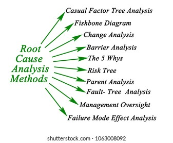 Root Cause Analysis Methods