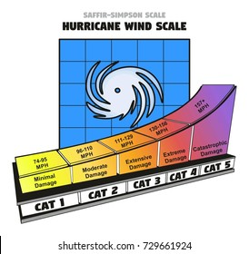 Saffir-Simpson Hurricane Wind Scale showing categories damage force and wind speed in miles per hour in colorful chart for weather disaster concept and news
