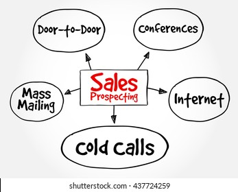 Sales prospecting activities mind map flowchart business concept for presentations and reports