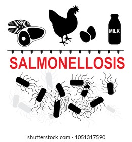 Salmonella typhimurium is a major cause of food poisoning in humans. Salmonellosis transmission of such food as meat, fish, eggs, chicken, milk